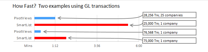 Two examples using GL transactions